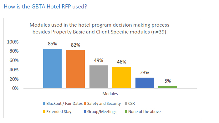IMPROVING THE HOTEL RFP PROCESS | By Monica Sanchez