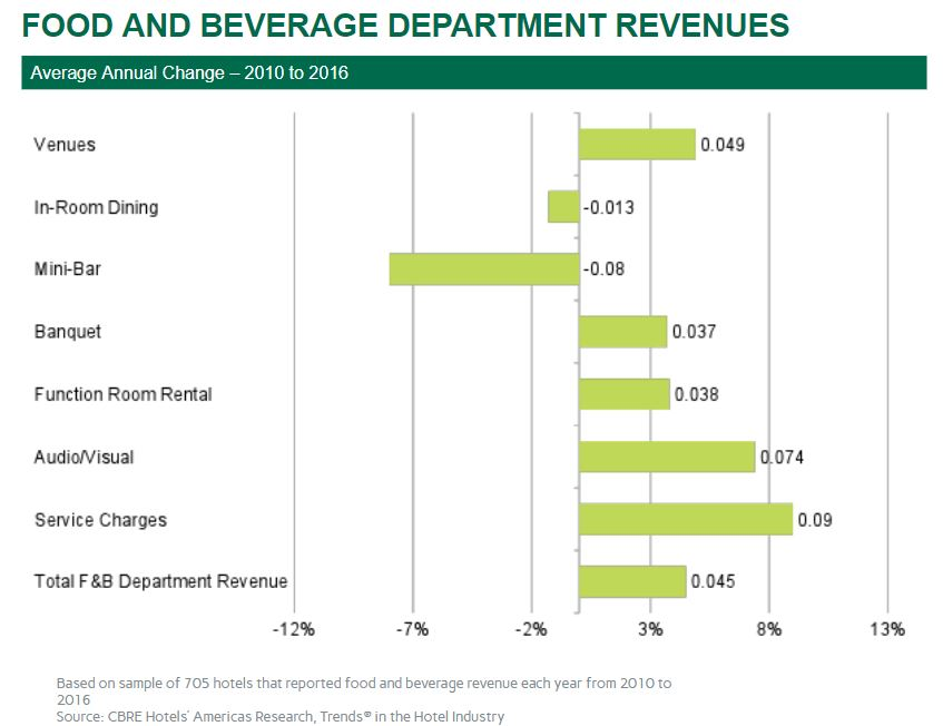 Shifts In Revenue and Expenses Improve Hotel Food And Beverage