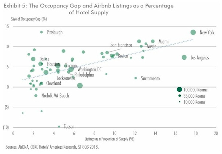 Late Cycle Supply Sources of the Occupancy Gap By Bram Gallagher