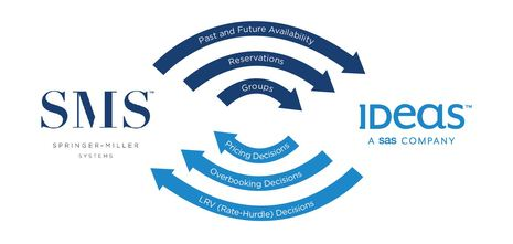 IDeaS and Springer-Miller Systems Announce New Two-Way Integration Capabilities