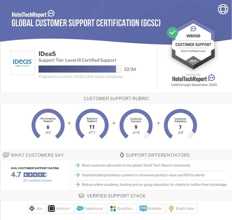 IDeaS Achieves Global Customer Support Certification from Hotel Tech Report