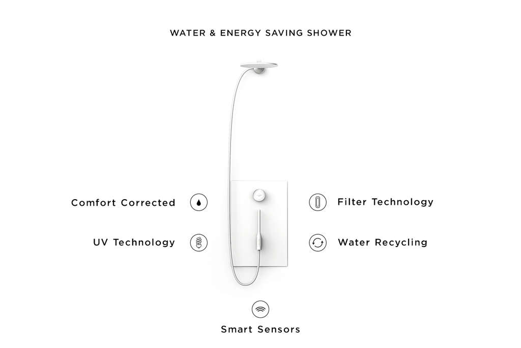 Smart Water Saving Shower