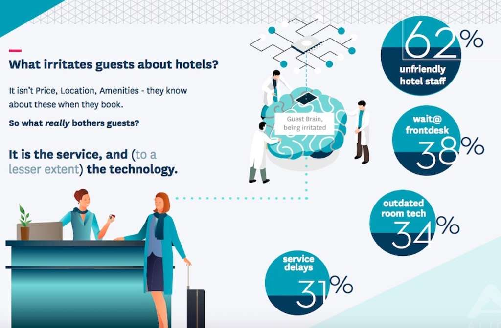New Research Finds a Majority of Hotel Guests Rank Unfriendly Staff as Most Frustrating Part of Their Stay